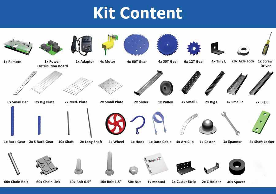 Kit Content